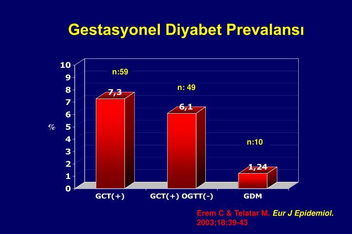 Gestasyonel Diyabet Prevalansı