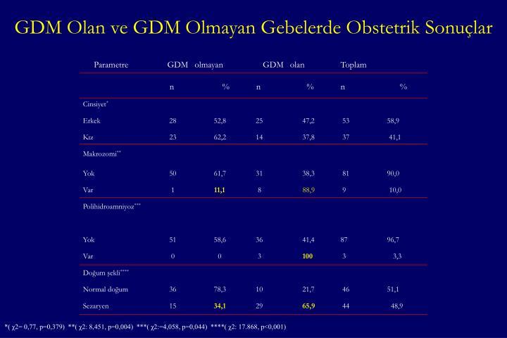 GDM Olan ve GDM Olmayan Gebelerde Obstetrik Sonuçlar