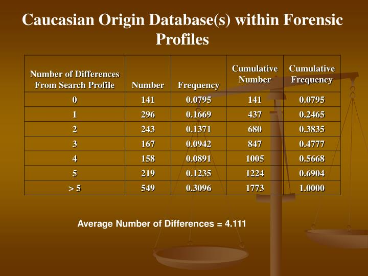 Caucasian Origin Database(s) within Forensic Profiles