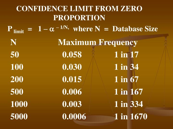 CONFIDENCE LIMIT FROM ZERO PROPORTION