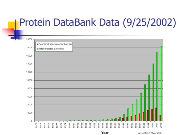 Protein DataBank Data (9/25/2002)