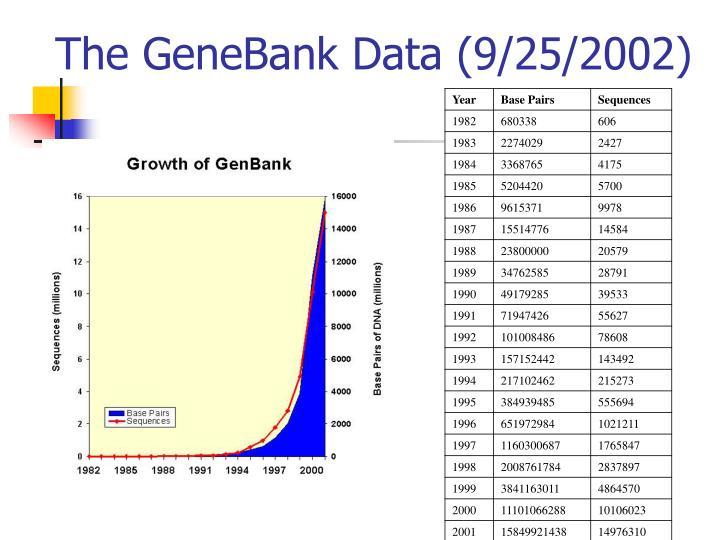 The GeneBank Data (9/25/2002)