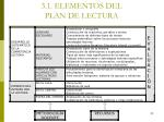 3 1 elementos del plan de lectura