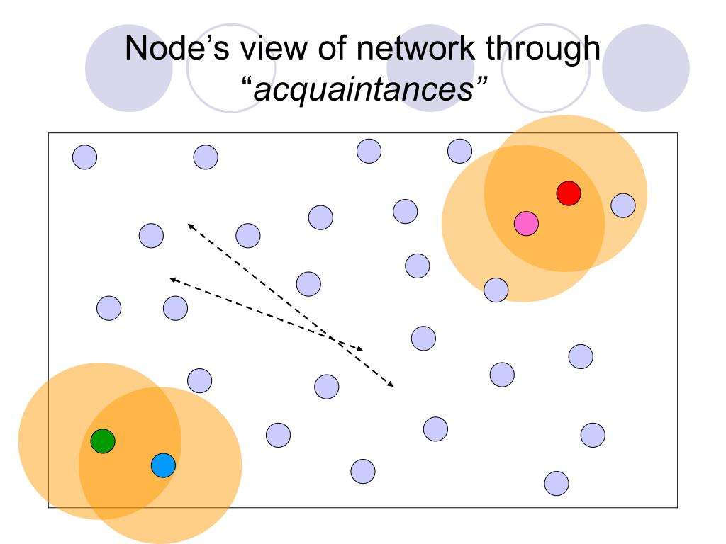 Node's view of network through ""