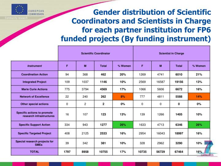 Gender distribution of Scientific Coordinators and Scientists in Charge for each partner institution for FP6 funded projects (By funding instrument)