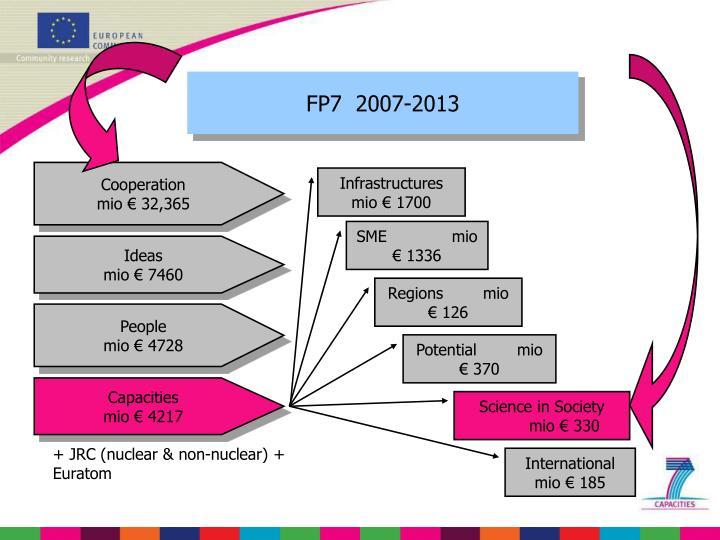 FP7  2007-2013