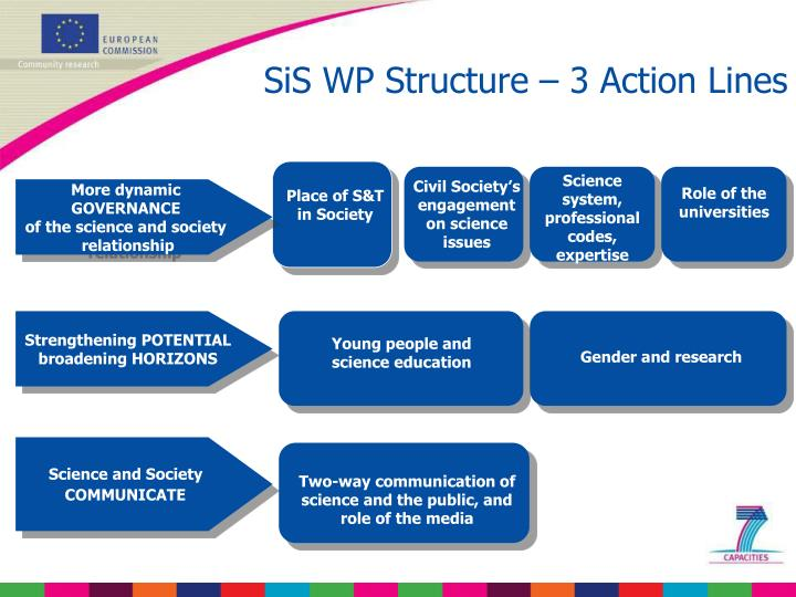 SiS WP Structure – 3 Action Lines