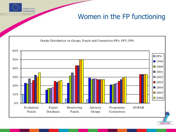 Women in the FP functioning