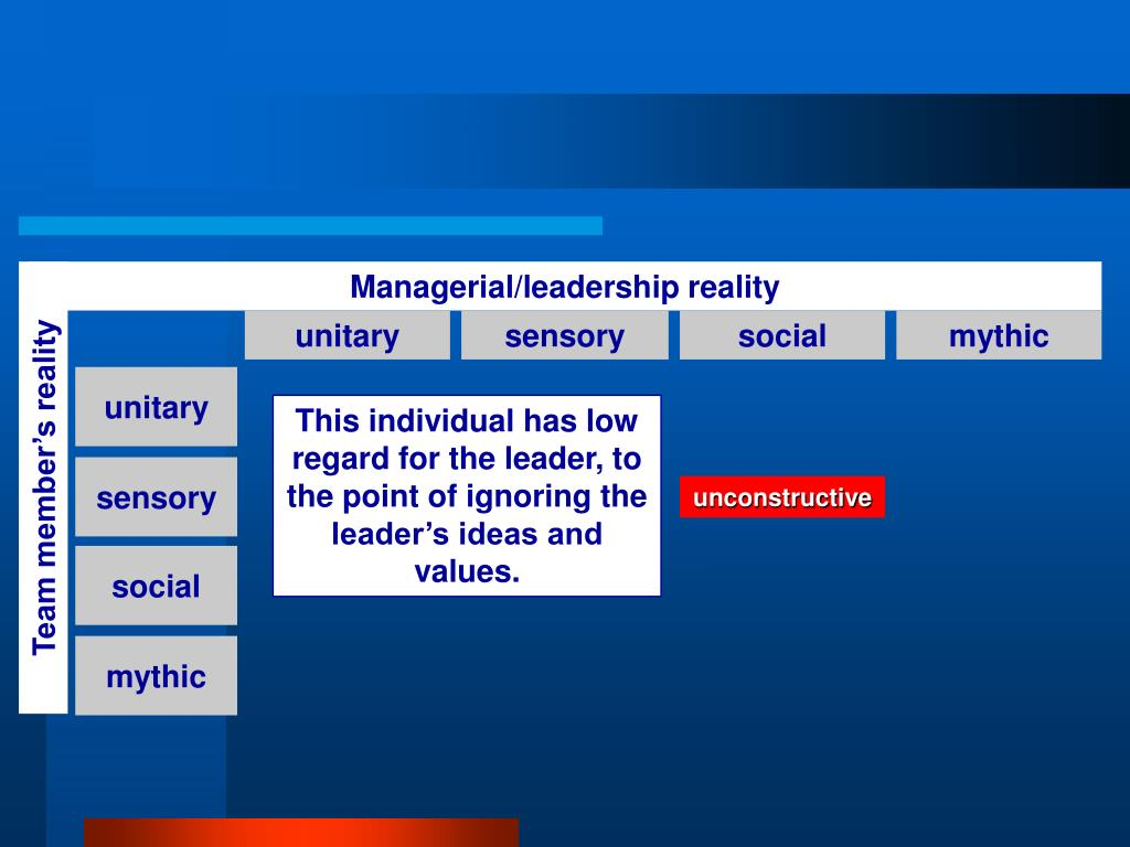Managerial/leadership reality