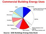commercial building energy uses