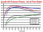 crude oil futures prices as of five dates