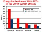 energy implications of 100 leds @ 120 lm wt system efficacy