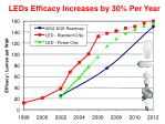 leds efficacy increases by 30 per year