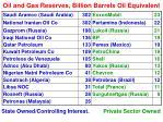 oil and gas reserves billion barrels oil equivalent