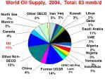 world oil supply 2004 total 83 mmb d
