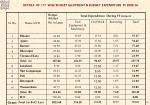 details of i t i wise budget allotment budget expenditure fy 2009 10