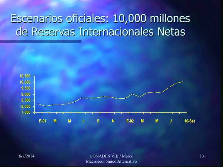 Escenarios oficiales: 10,000 millones de Reservas Internacionales Netas