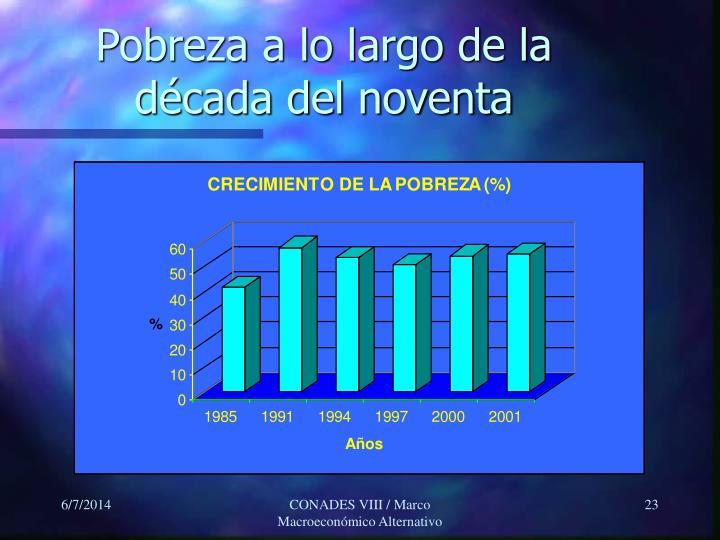 Pobreza a lo largo de la década del noventa