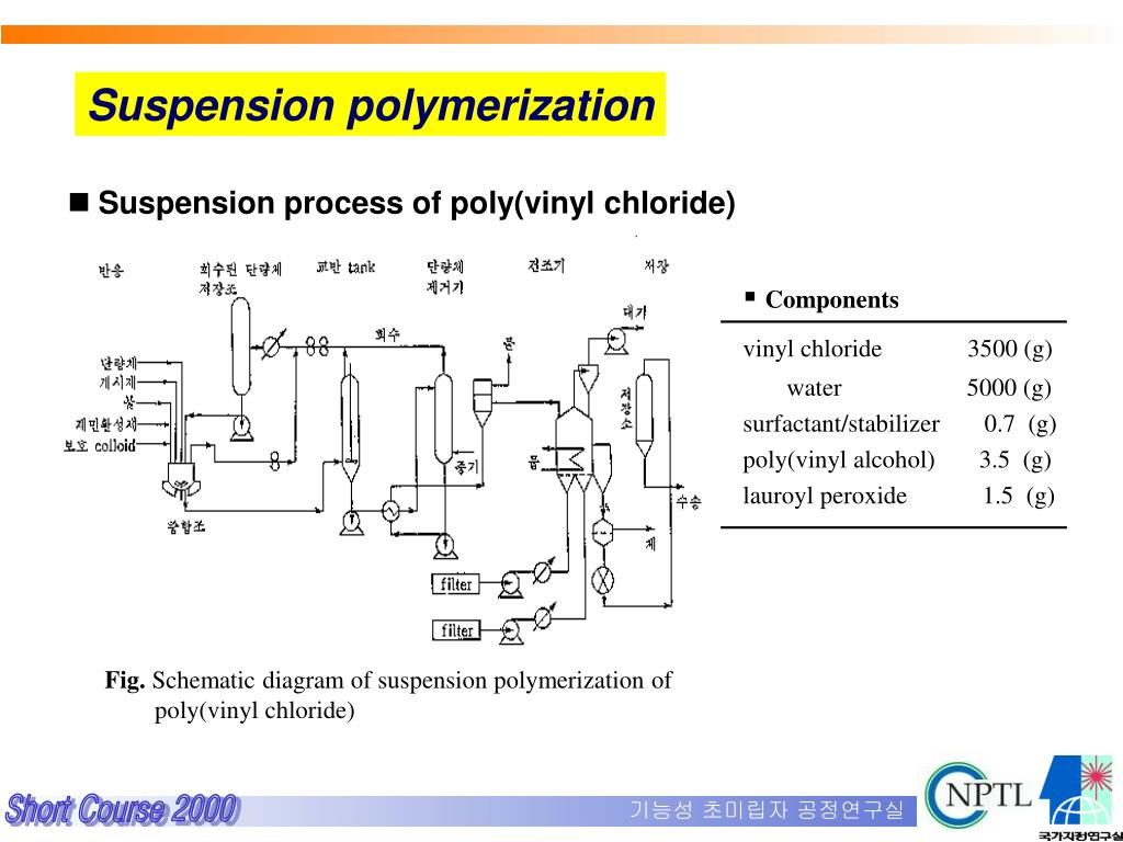 PPT - Polymer Colloid Science PowerPoint Presentation - ID