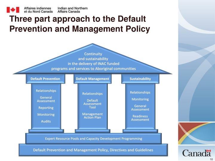 Three part approach to the Default Prevention and Management Policy