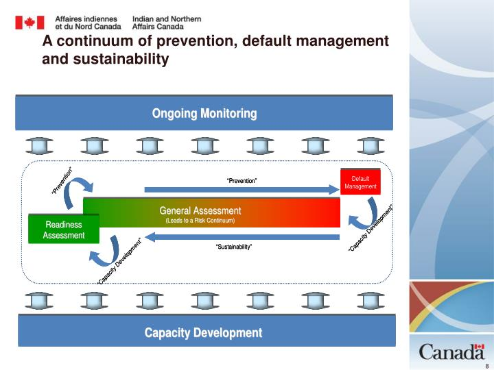 A continuum of prevention, default management and sustainability