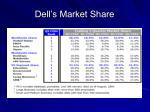 dell s market share