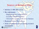 sources of resource data