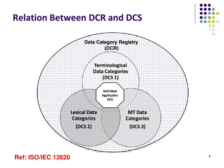 Relation Between DCR and DCS