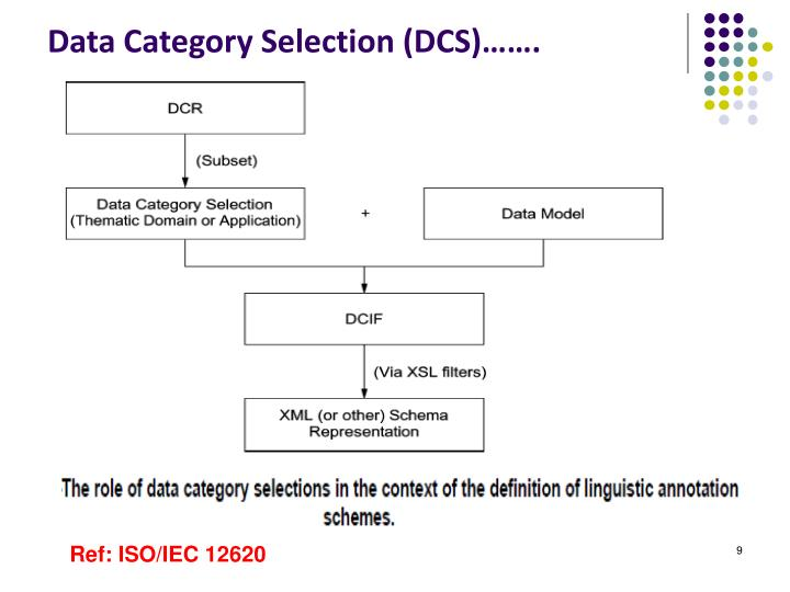 Data Category Selection (DCS)…….