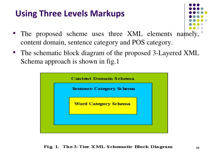 Using Three Levels Markups