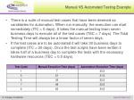 manual vs automated testing example
