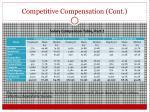 competitive compensation cont
