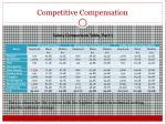competitive compensation