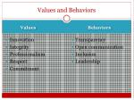 values and behaviors