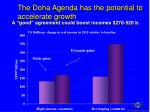 the doha agenda has the potential to accelerate growth