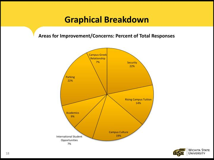 Graphical Breakdown