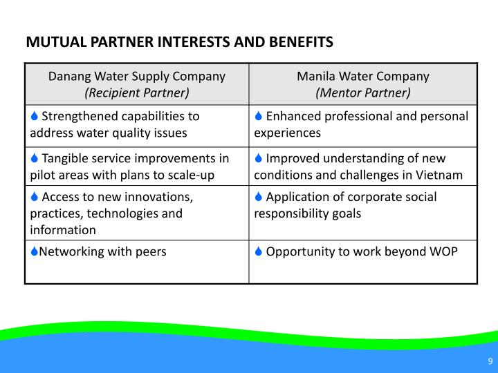 MUTUAL PARTNER INTERESTS AND BENEFITS