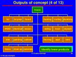 outputs of concept 4 of 13