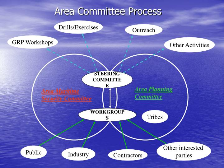 Area Committee Process