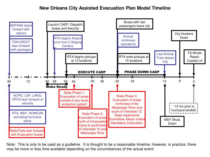 New Orleans City Assisted Evacuation Plan Model Timeline