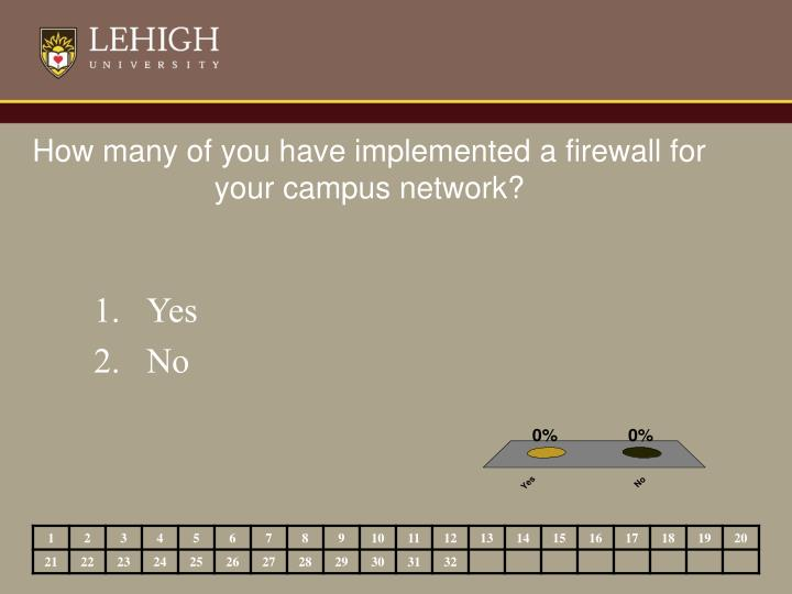 How many of you have implemented a firewall for your campus network?