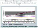forecasts compared representative household versus disaggregated households