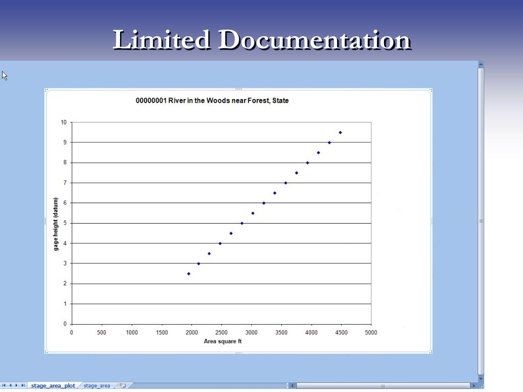 Limited Documentation