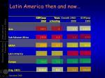 latin america then and now