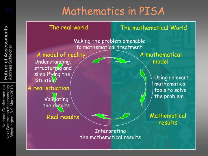 Mathematics in PISA