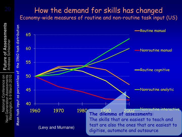 How the demand for skills has changed