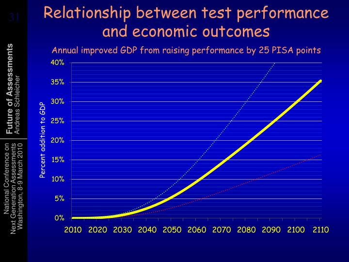 Relationship between test performance