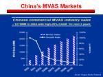 china s mvas markets