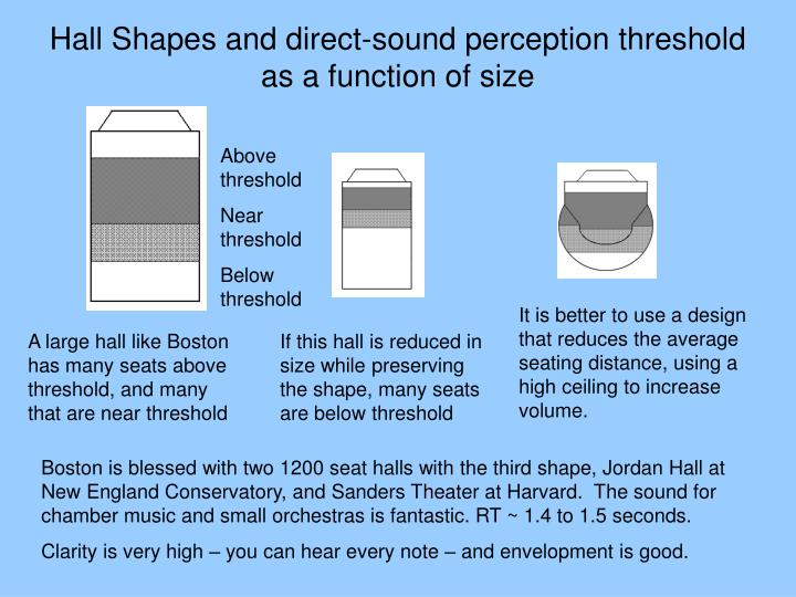 Hall Shapes and direct-sound perception threshold as a function of size