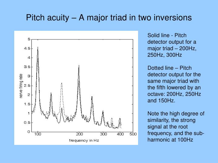 Pitch acuity – A major triad in two inversions
